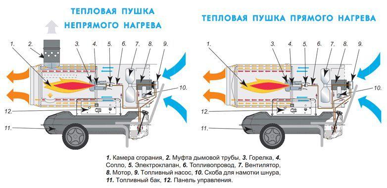 Конструкция газовых и дизельных тепловых пушек