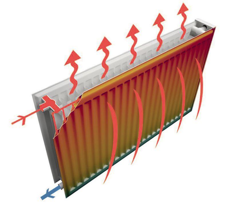 Конвекция в стальных радиаторах