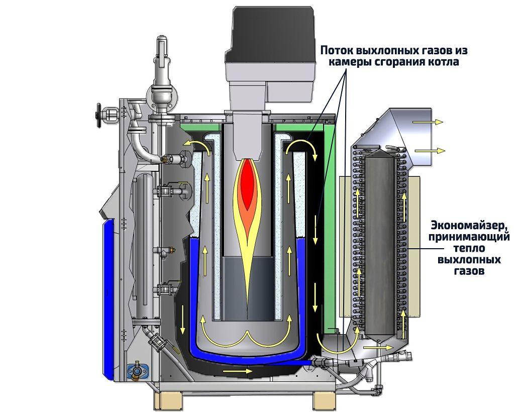Принцип работы экономайзера котла отопления
