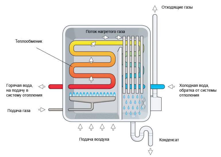 Принцип работы конденсационных одноконтурных газовых котлов