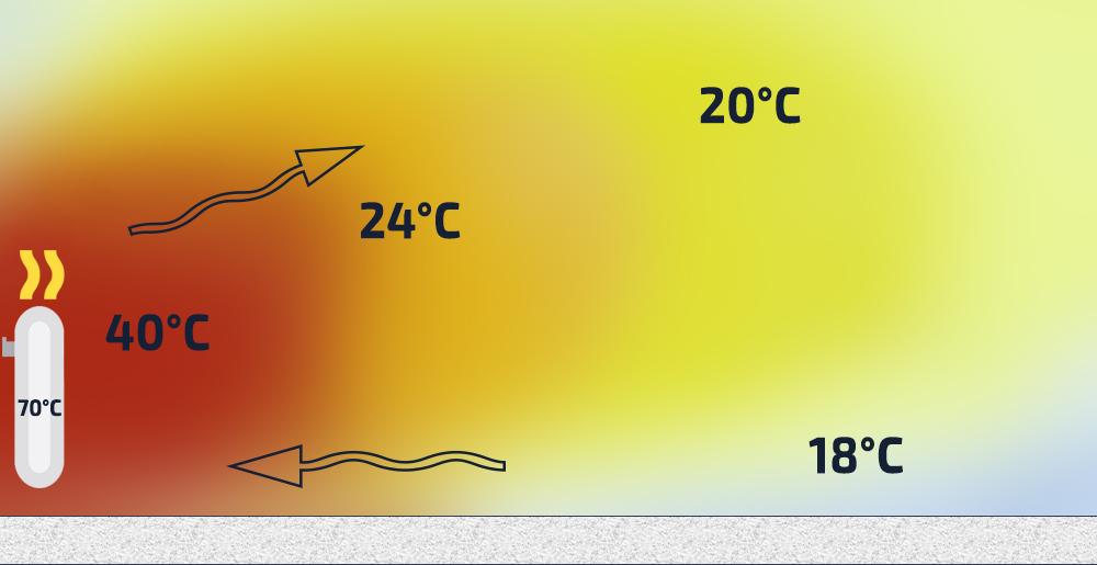 Распределение температуры в помещении при отоплении радиаторами