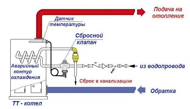 Схема установки предохранительного клапана на твердотопливный котел