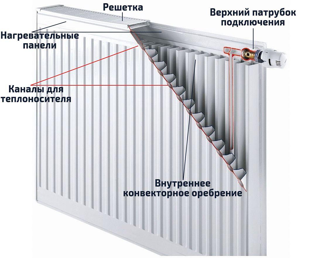 Стальной панельный радиатор в разрезе
