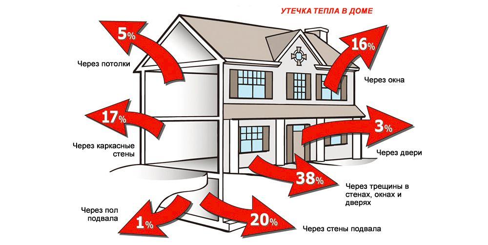 Тепловые потери частного дома