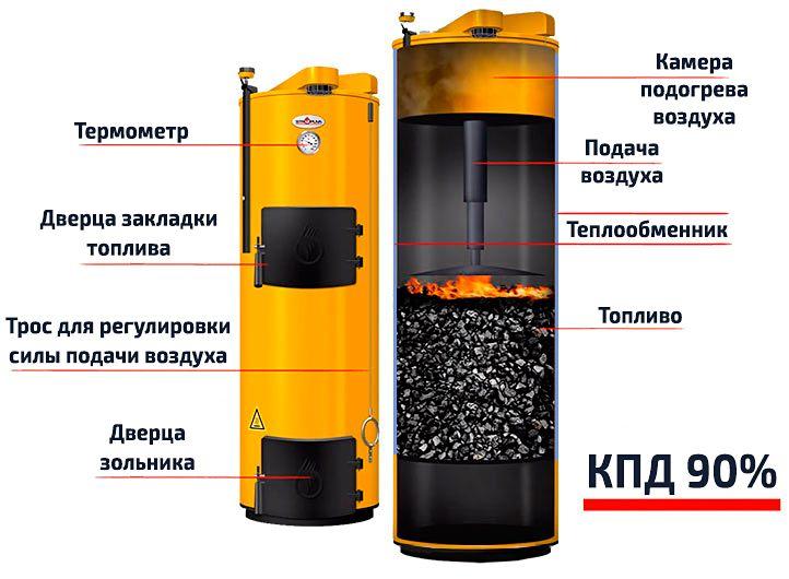Угольный котел длительного горения Stropuva