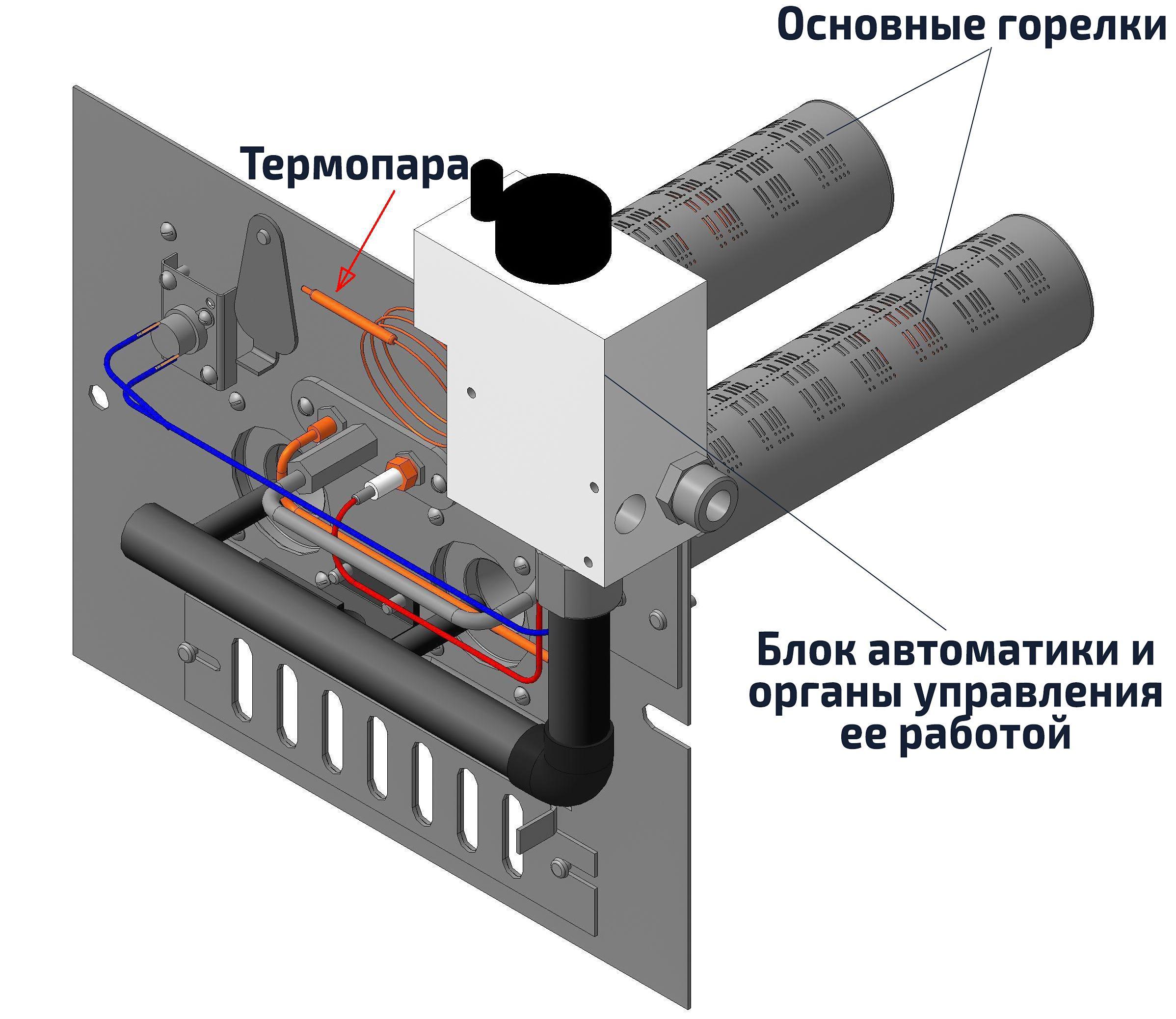 Устройство газового энергонезависимого котла