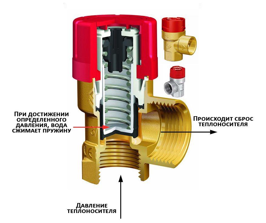 Устройство и принцип работы пружинного сбросного клапана