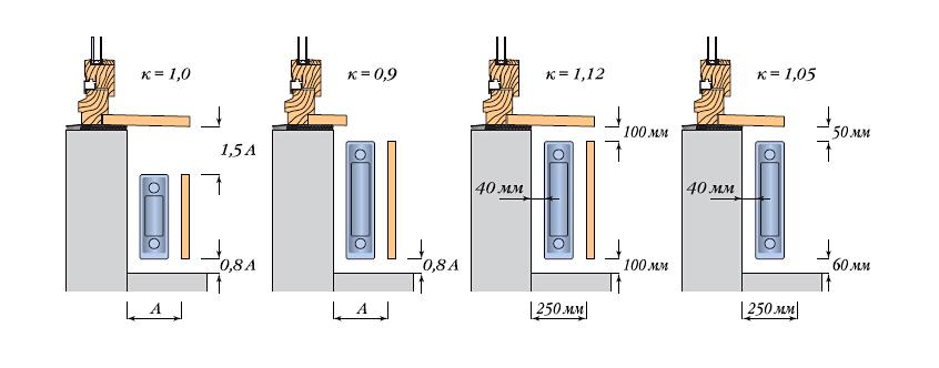Влияние размещения радиатора и наличия на нем экрана на теплоотдачу