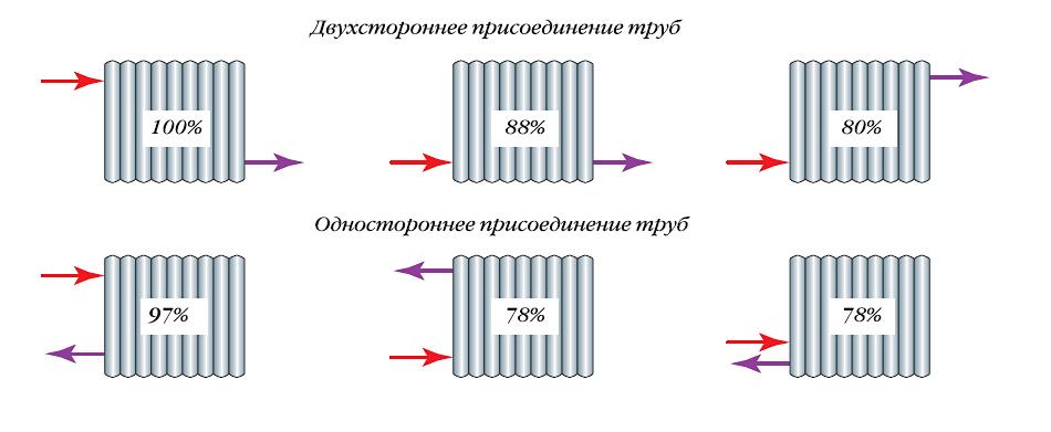 Влияние способа подключения радиатора на его теплоотдачу