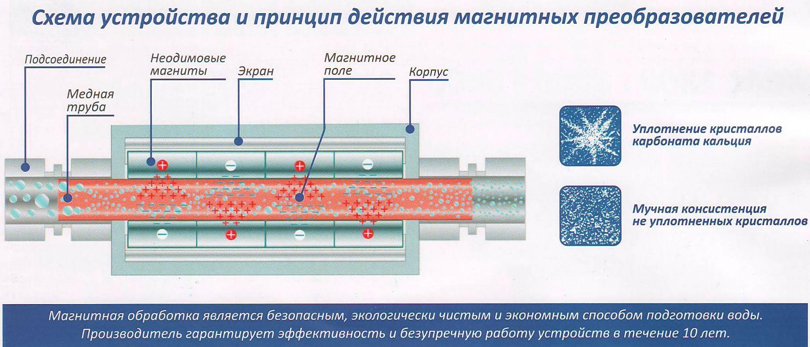 Принцип действия магнитного умягчителя