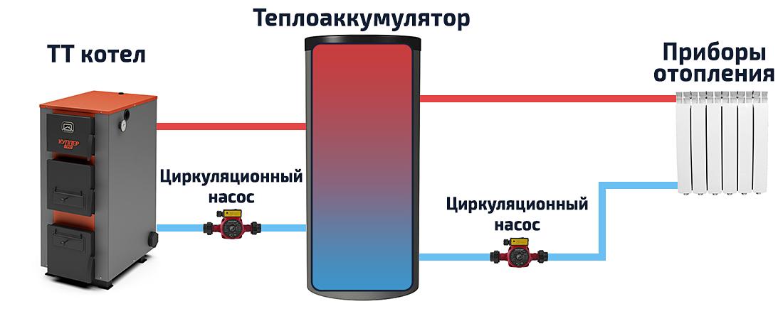 Принцип работы системы отопления с бойлером косвенного нагрева