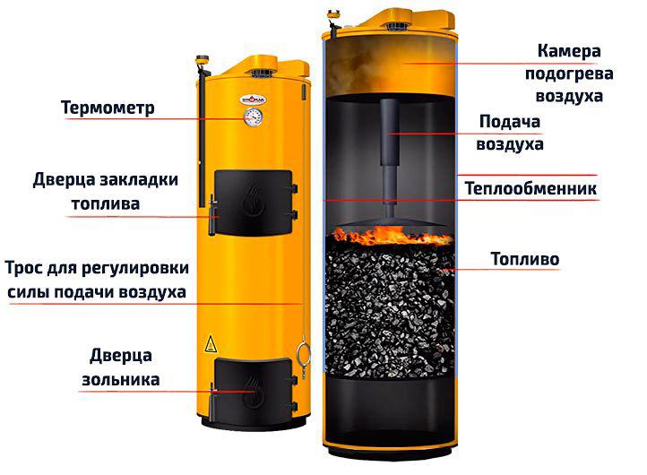 Stropuva S20U длительного горения в разрезе