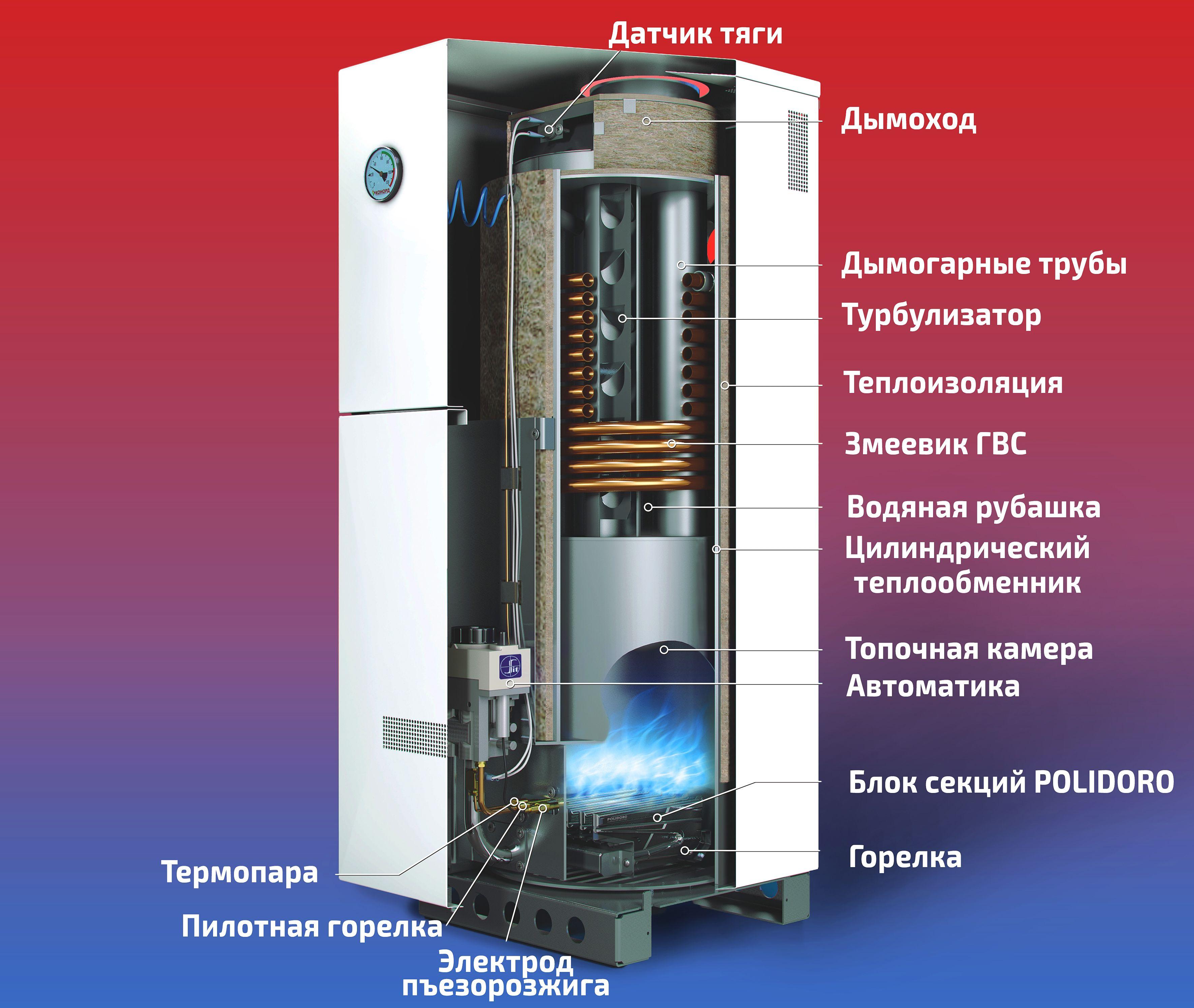 Устройство газового котла российского производства