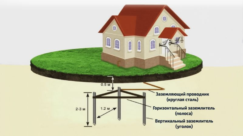 Требования к заземлению электродного котла