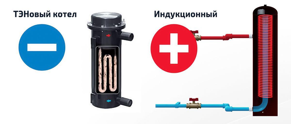 Устройство электроиндукционного котла