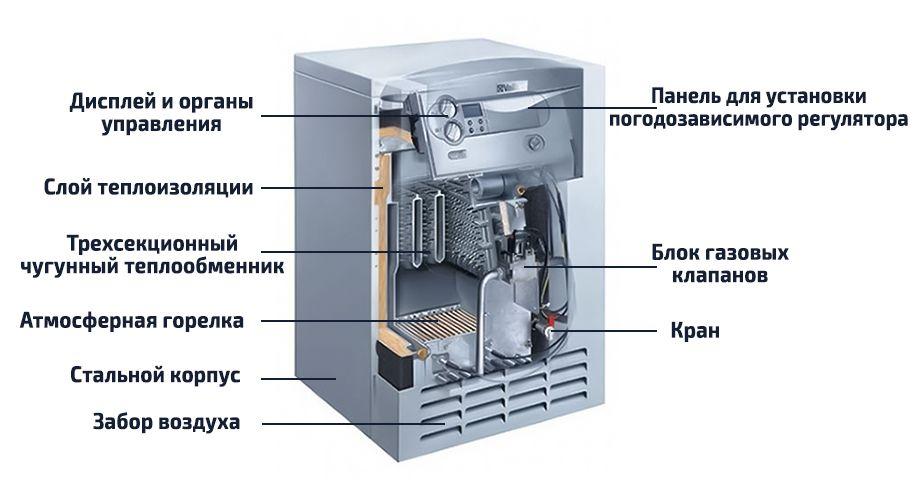 Устройство газового напольного котла