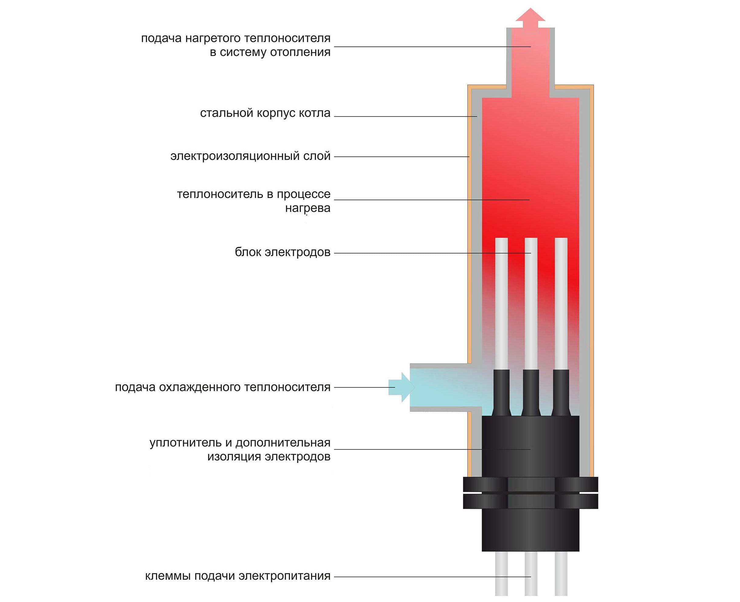Устройство и принцип работы электродного котла