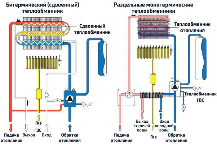 Отличия двухконтурных газовых котлов со сдвоенным и раздельными теплообменниками