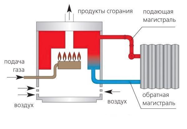 Принцип работы газового атмосферного котла