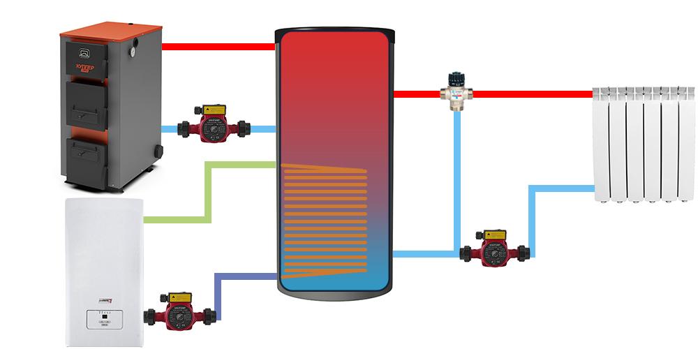 Электрокотел в связке с буферной емкостью