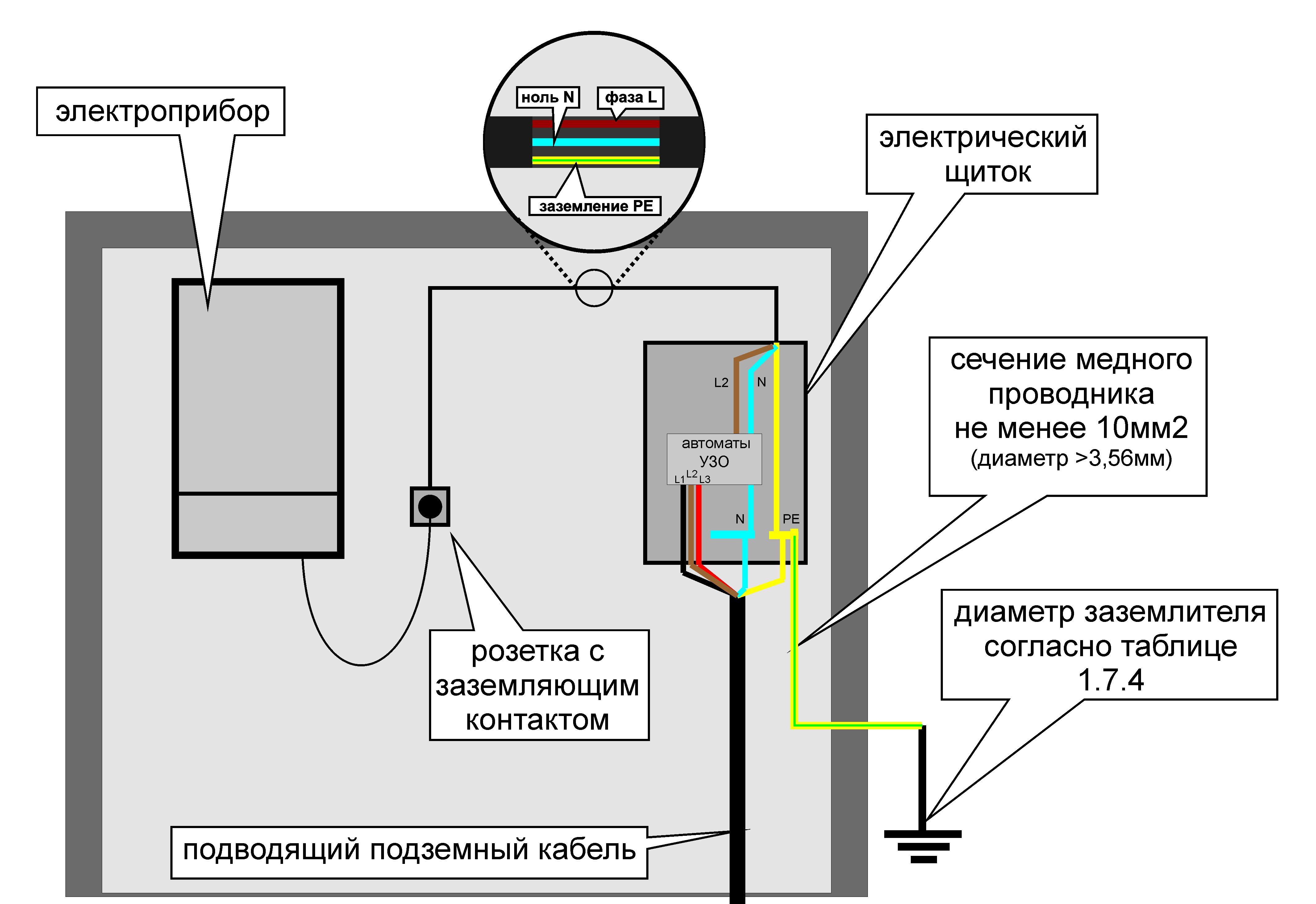 Схема подключения котла к заземлению