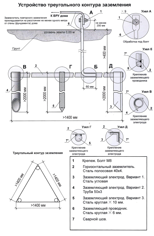 Устройство треугольного контура заземления