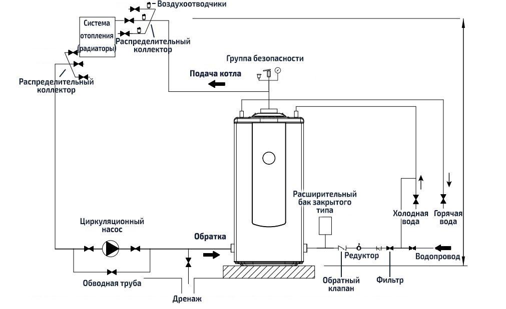 Обвязка котла отопления в системе закрытого типа