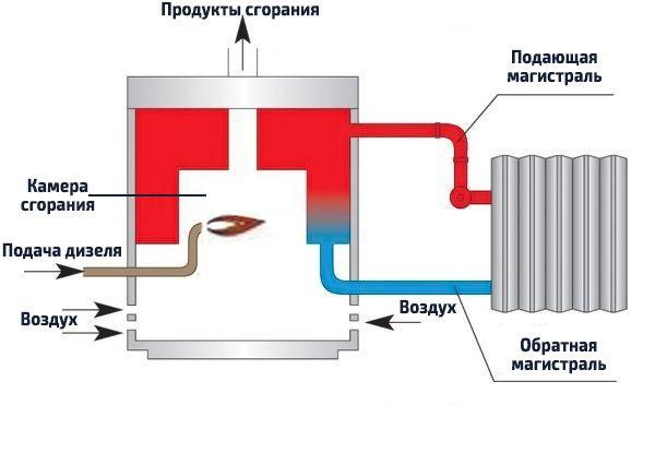 Принцип работы дизельного котла