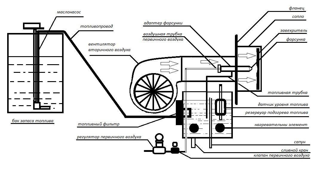 Устройство и принцип работы горелки на отработке