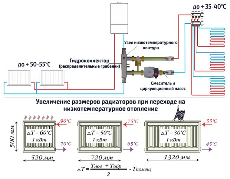 Низкотемпературная система отопления дома