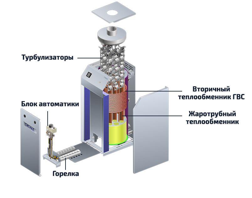 Устройство напольных газовых котлов Сигнал