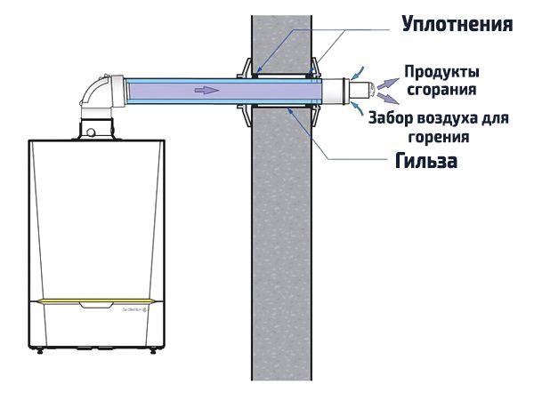 Устройство коаксиального дымохода котла отопления