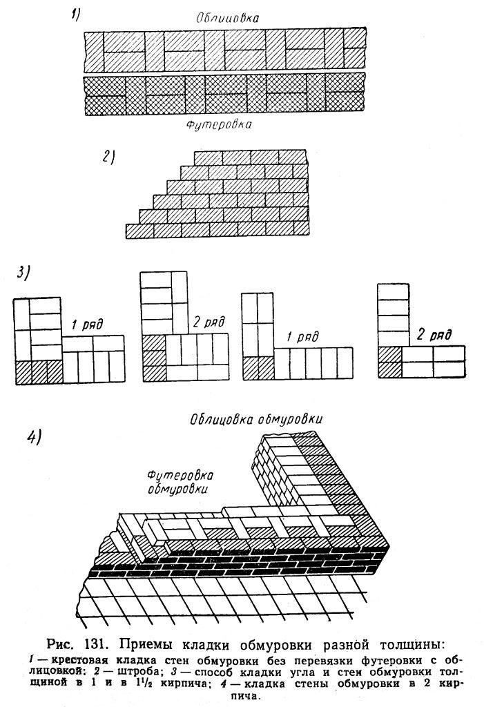 Пример кладки обмуровки из кирпича
