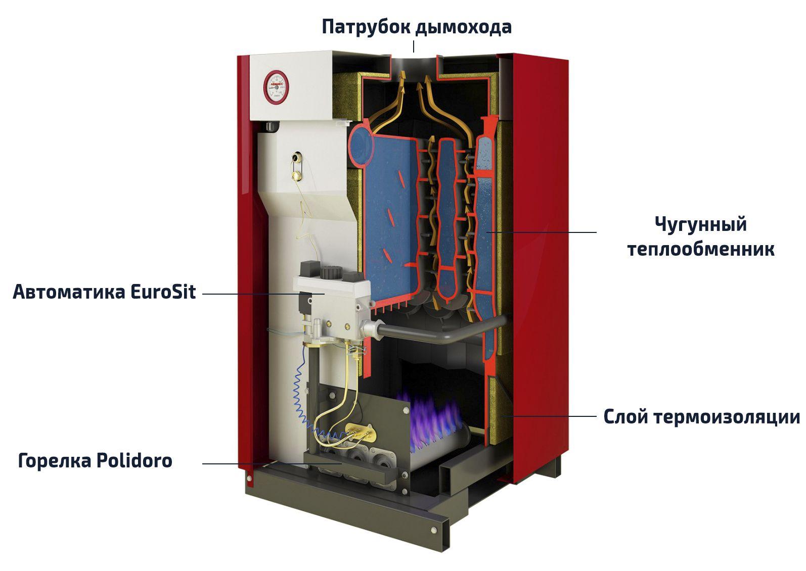 Устройство газового котла Лемакс
