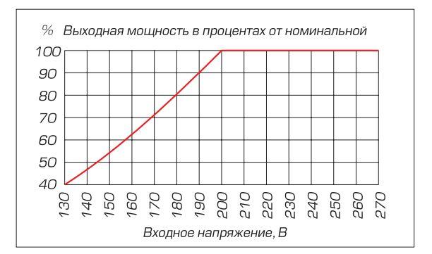 Из инструкции RUCELF КОТЁЛ-400