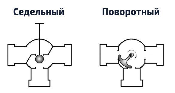 Седельные и поворотные трехходовые клапаны