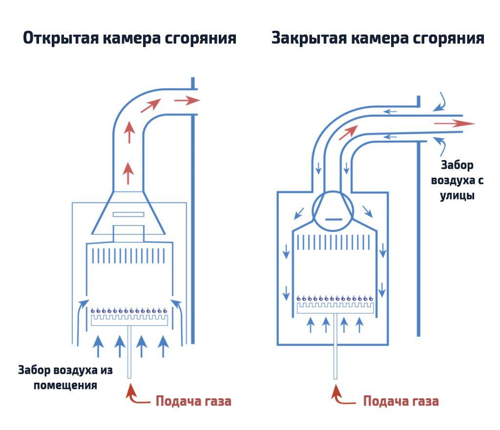 Сравнение атмосферного и турбированного газового котла