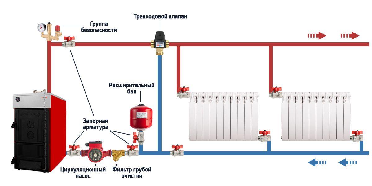 Трехходовой клапан в системе отопления с твердотопливным котлом