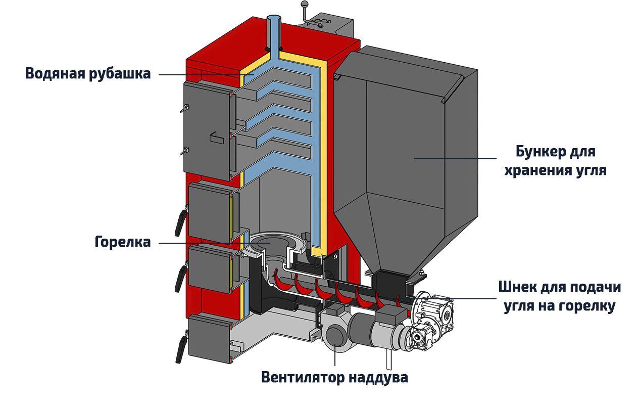Устройство угольных котлов с бункером автоматической подачи