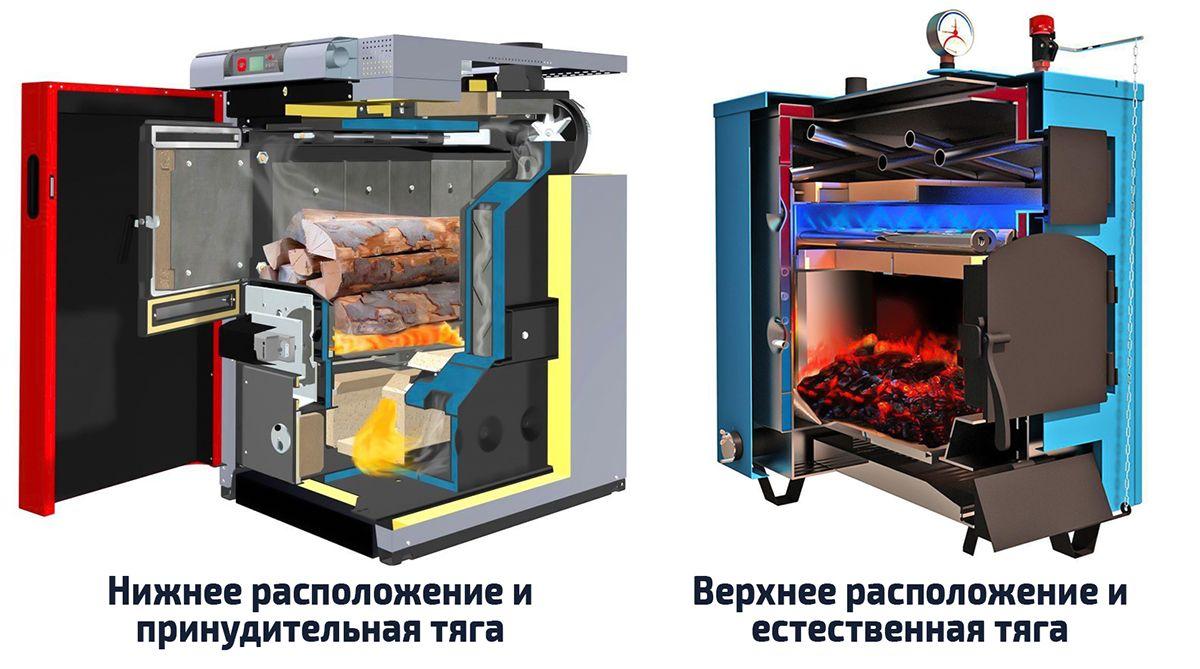 Пиролизные котлы с нижней и верхней камерой дожига газов