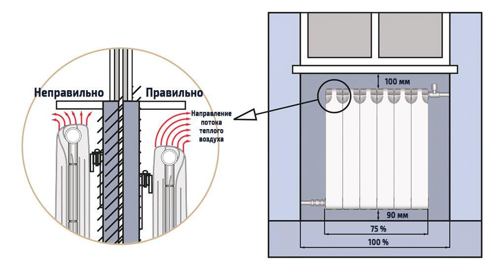 Разметка креплений радиатора отопления