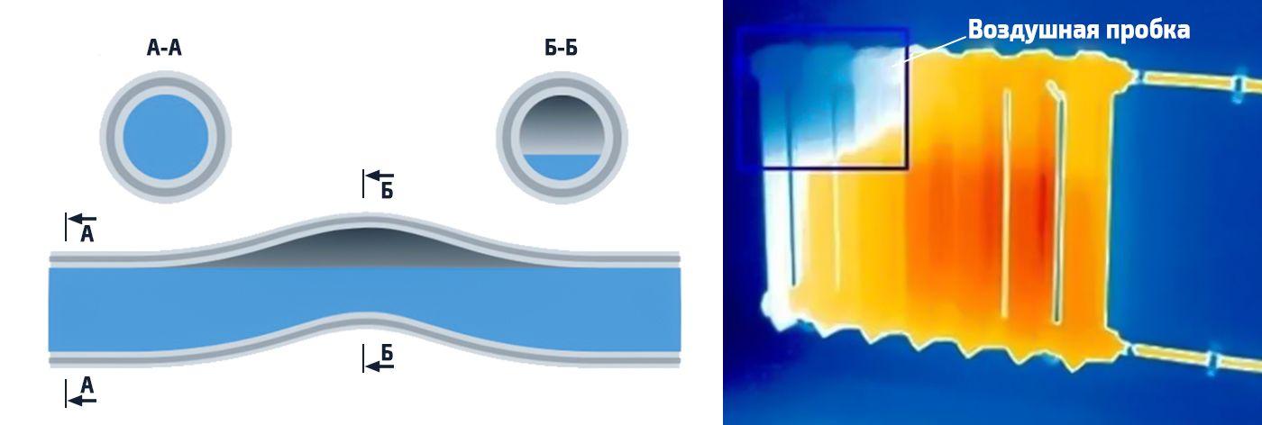 Воздушная пробка в системе отопления