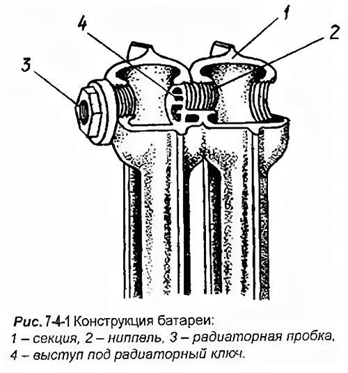 Конструкция чугунного радиатора отопления