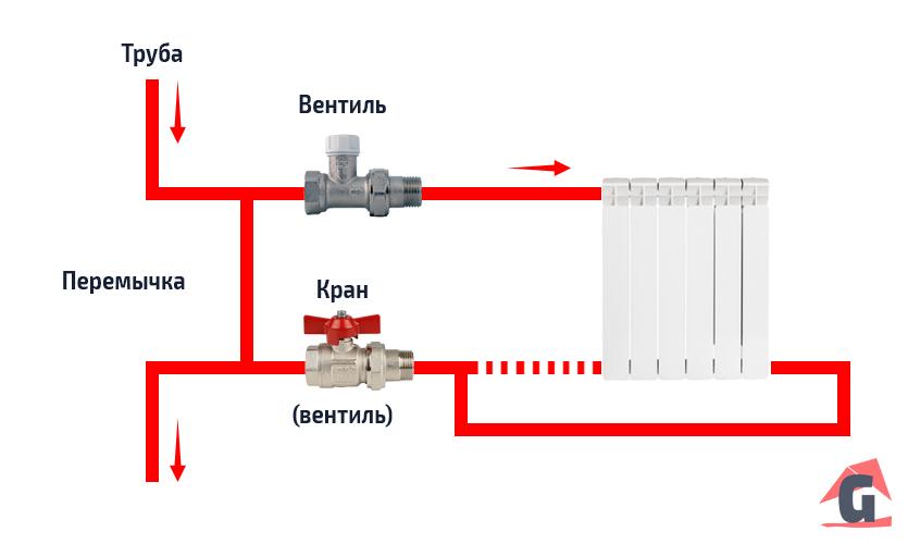 Байпас в однотрубной системе отопления
