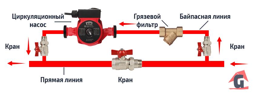 Байпас в однотрубной комбинированной системе отопления