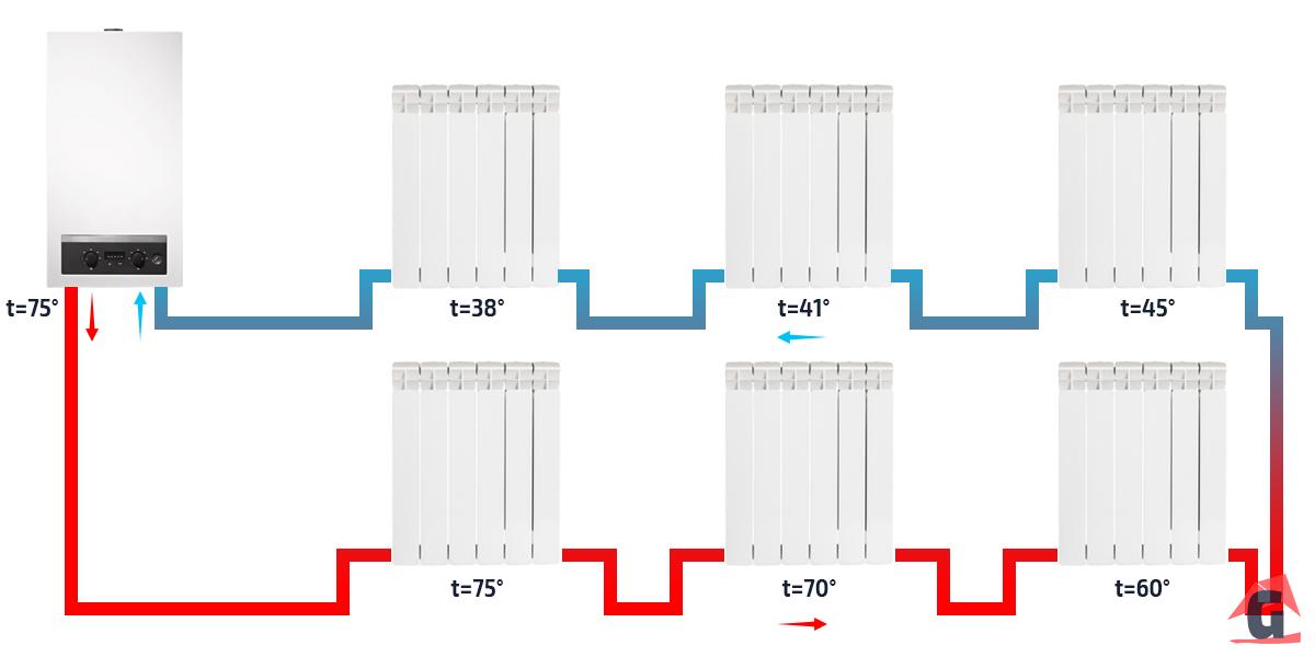 Охлаждение теплоносителя при движении по однотрубной системе