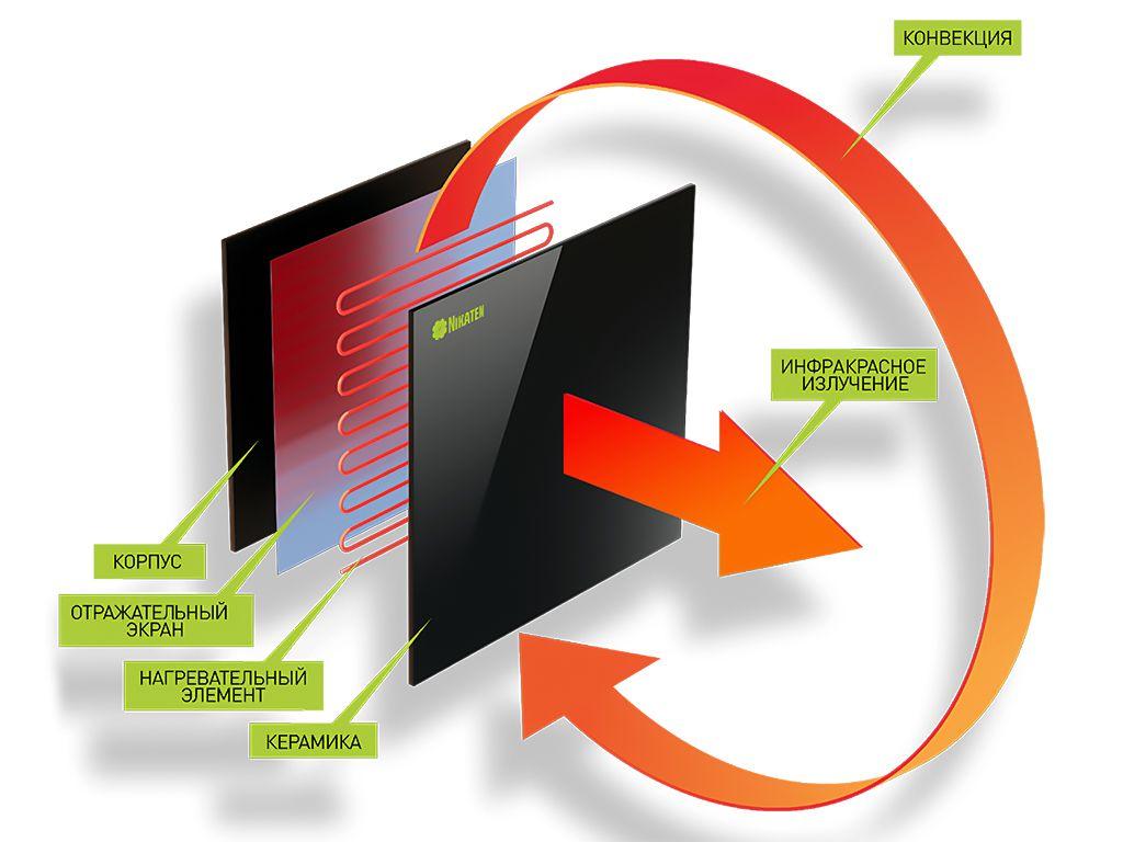 Принцип работы керамического ИК обогревателя
