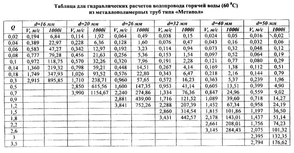 Таблица для гидравлического расчета