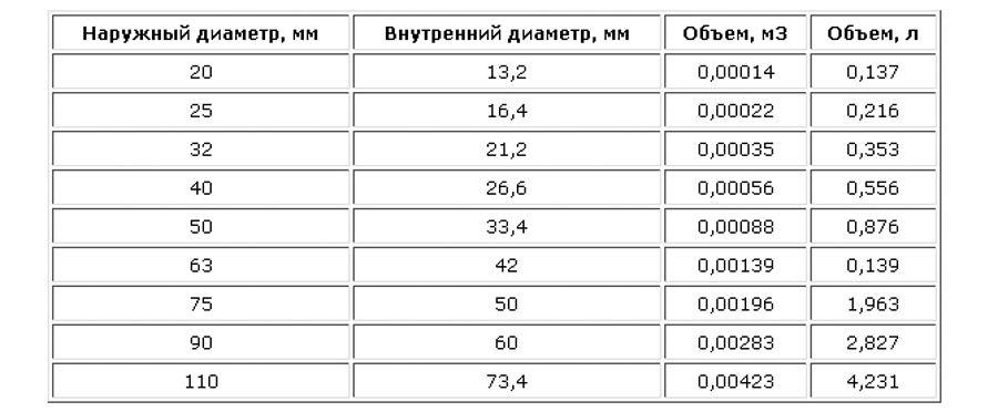 Таблица объема теплоносителя в трубе
