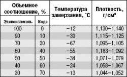 Температура замерзания этиленгликоля